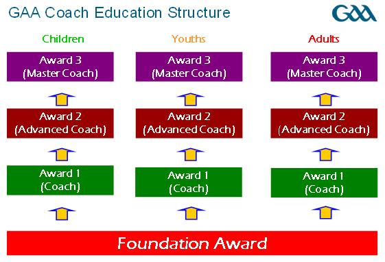 coach-education-structure